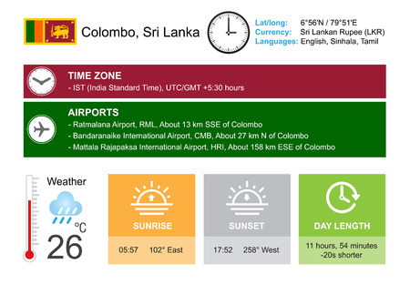 colombo: Colombo, Sri Lanka. Infographic design. Time and Date. Weather widgets template. Infographic isolated on white.