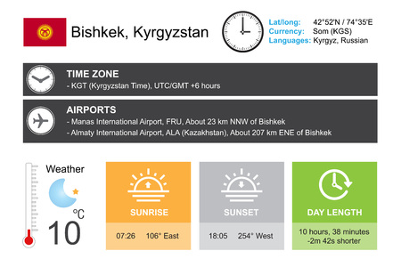 timezone: Bishkek, Kyrgyzstan. Infographic design. Time and Date. Weather widgets template. Infographic isolated on white.