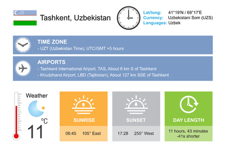 timezone: Tashkent, Uzbekistan. Infographic design. Time and Date. Weather widgets template. Infographic isolated on white. Illustration