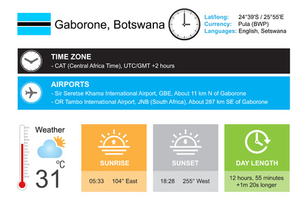 timezone: Gaborone, Botswana. Infographic design. Time and Date. Weather widgets template. Infographic isolated on white.