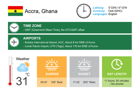 timezone: Accra, Ghana. Infographic design. Time and Date. Weather widgets template. Infographic isolated on white. Illustration