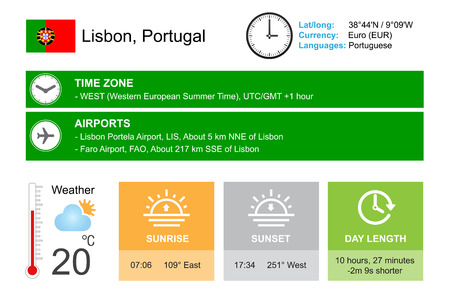 timezone: Lisbon, Portugal. Infographic design. Time and Date. Weather widgets template. Infographic isolated on white. Illustration