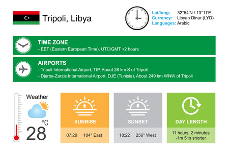 partly sunny: Tripoli, Libya. Infographic design.