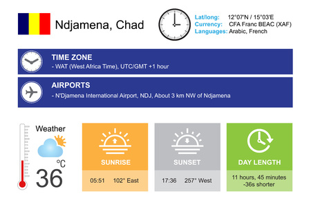timezone: Ndjamena, Chad. Infographic design. Time and Date. Weather widgets template. Infographic isolated on white.