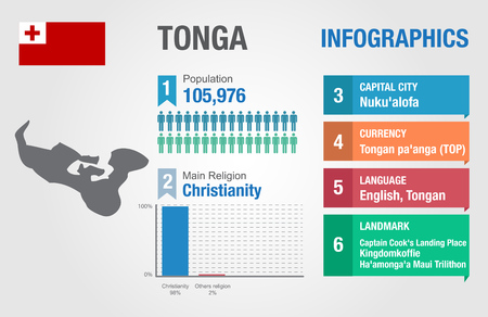 Tonga infographics, statistical data, Tonga information, illustration, Infographic template, country information Illustration