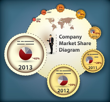 company growth: Market Share Diagram with yearly statistics in percentages and additional graph