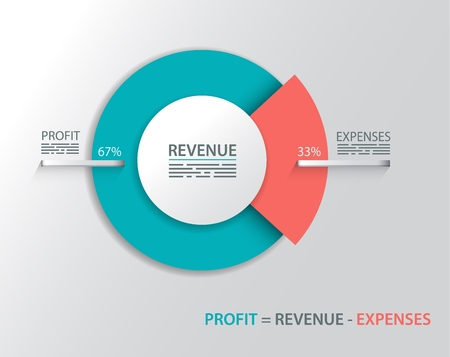 Diagram showing the relations between revenue, profit and expenses