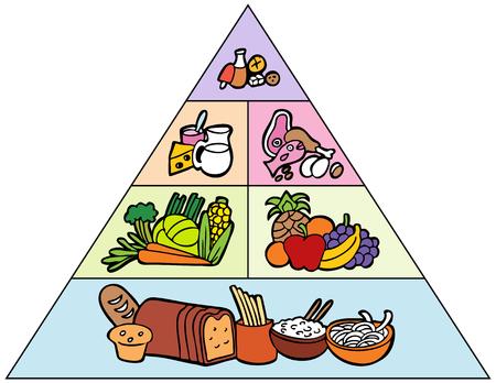 pyramide alimentaire: Cartoon Food Pyramid