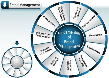fundamental: Brand Management Wheel