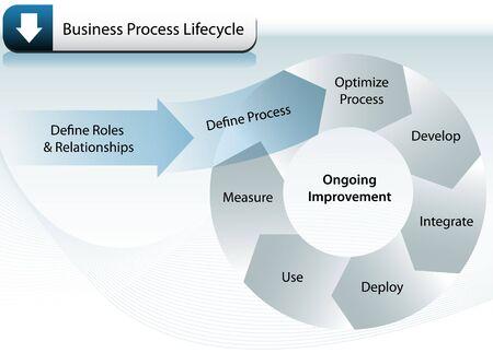 Levenscyclus van bedrijfsprocessen