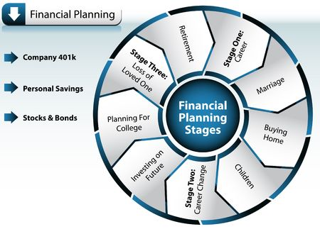 planning: Financial Planning Chart