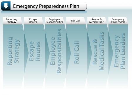 Emergency Preparedness Plan Stock Photo - 7125184