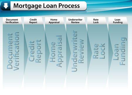 underwriter: Mortgage Loan Process