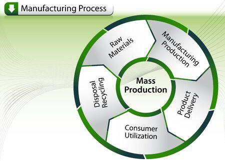 Herstellung Prozessdiagramm Standard-Bild - 7144557