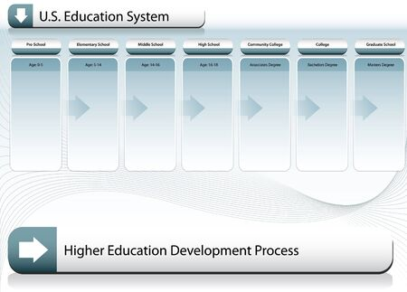US Education System Chart