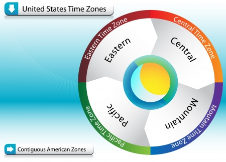 American Time Zone Chart photo
