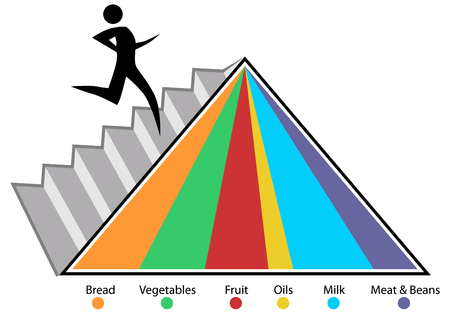 An image of a food pyramid chart. Stok Fotoğraf - 7852724
