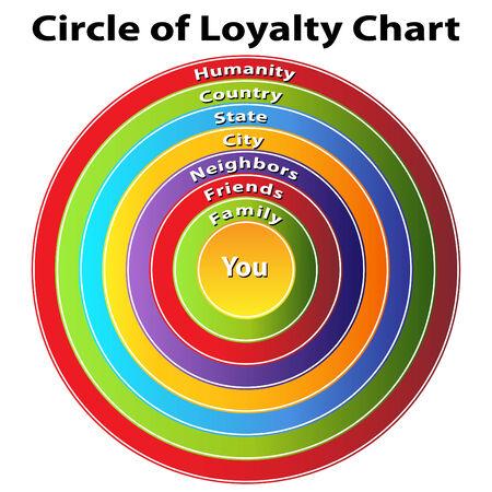 Een afbeelding van een cirkel van loyaliteitsgrafiek. Stock Illustratie