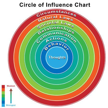 circumstance: An image of a goal management chart.