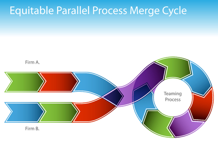 teaming: An image of a two business processes merging into a cycling chart.
