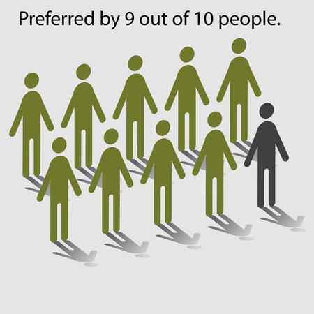 in ten: Statistical chart showing nine of ten people preference.