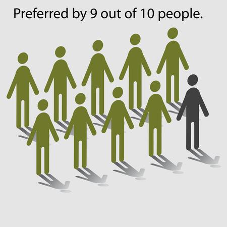 Statistische grafiek met negen van de tien mensen voorkeur.