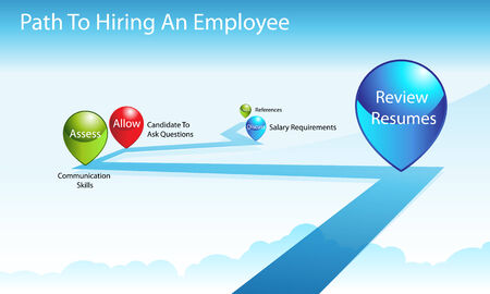 questions: An image of a employee hiring process chart.