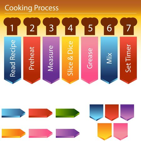 school class: An image on how to cook using a recipe.