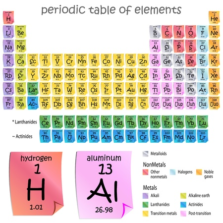 An image of a periodic table of elements - sticky note style.