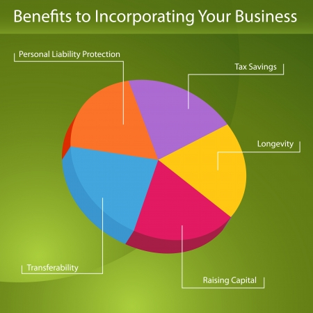 starting a business: An image of a benefits to incorporating your business pie chart.