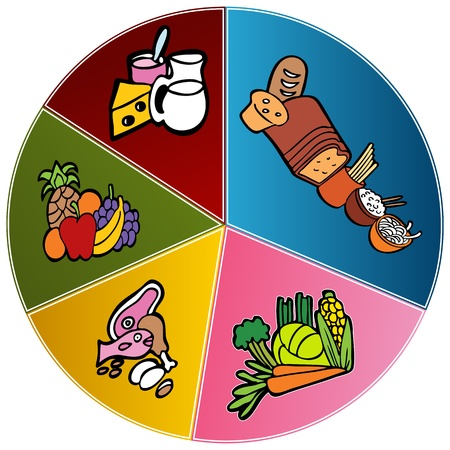 Obraz zdrowego wykresie płyty żywności. Ilustracje wektorowe