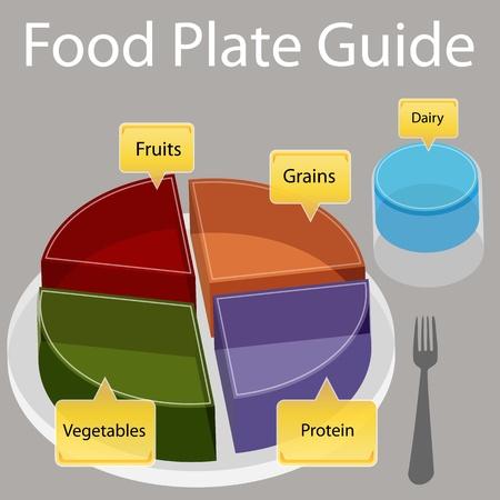 Een afbeelding van een gids met voedselplaten.