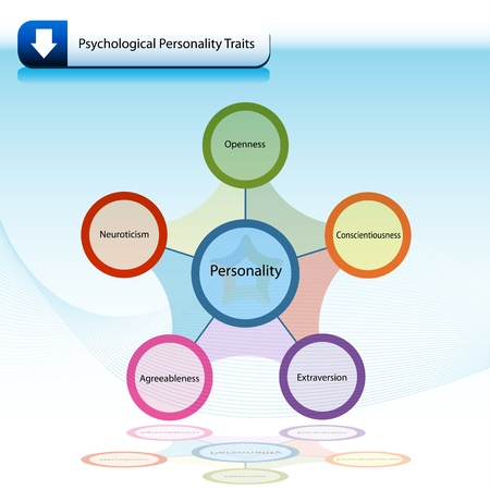 An image of a psychological personality traits chart diagram. Vector