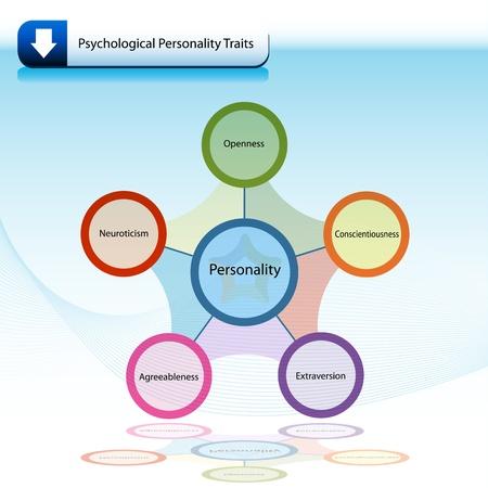 Una imagen de un diagrama de gráfico de rasgos de personalidad psicológica.
