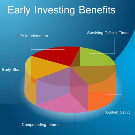 financial planning: An image of an early investing benefits chart.