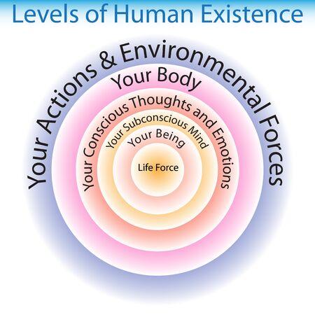 의식: 인간 존재 차트의 레벨의 이미지. 일러스트
