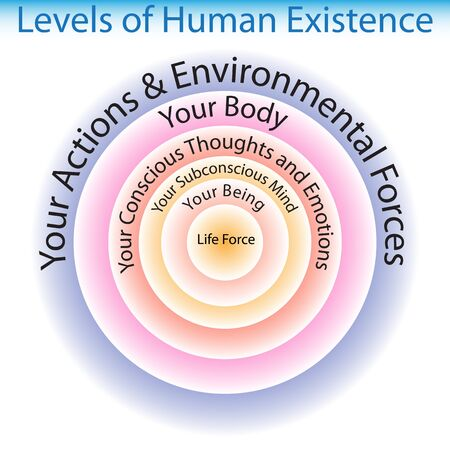 consciousness: An image of the levels of human existence chart. Illustration