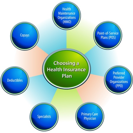 health care provider: An image of a choosing a health insurance plan chart.