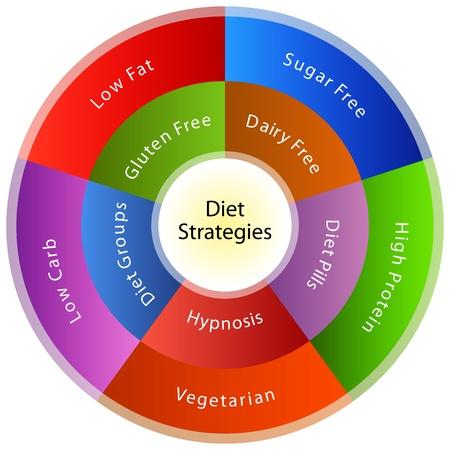 verlies: Een afbeelding van een dieet strategie grafiek.