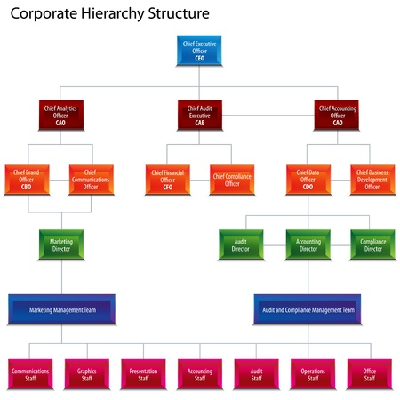 organizational: An image of a corporate hierarchy structure chart.