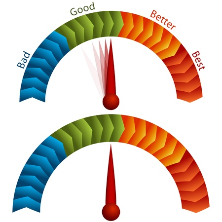 best: An image of a good bad better best rating meter.