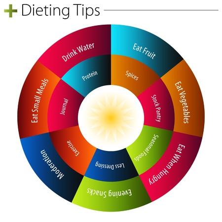 Een beeld van een dieet tips grafiek.