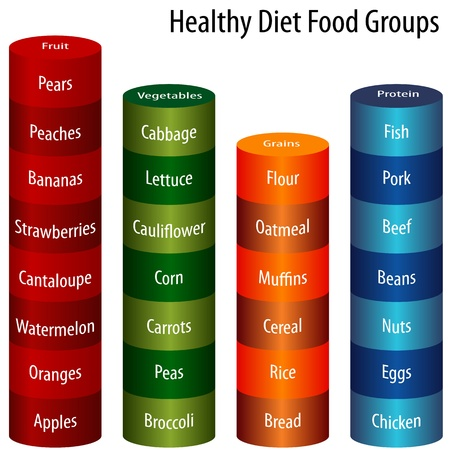 balanced: An image of a healthy diet food groups chart.