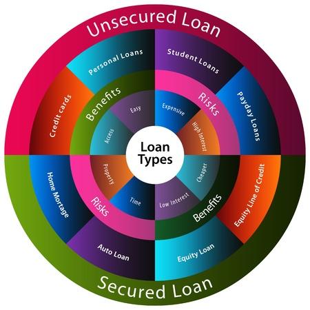 Una imagen de un diferentes tipos de préstamos. Ilustración de vector