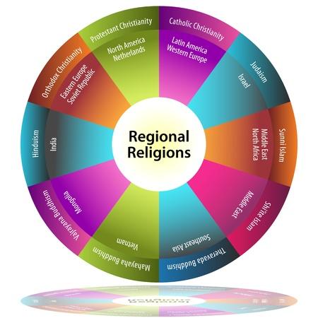 地域の宗教円グラフのイメージ。  イラスト・ベクター素材