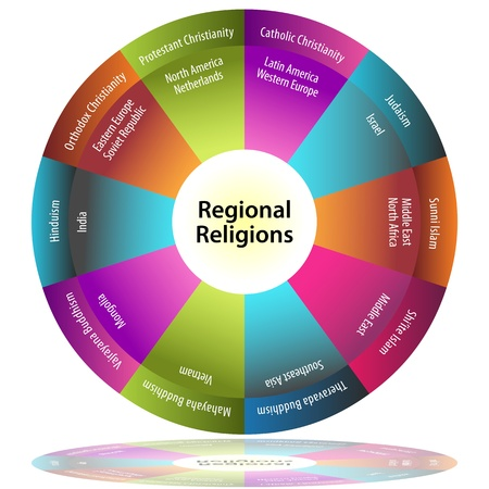 sunni: An image of a regional religions pie chart.