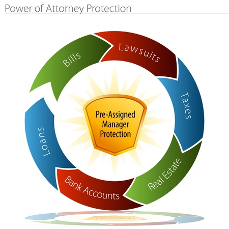 An image of a power of attorney protection chart. Vector