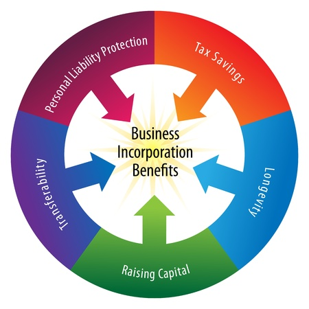 incorporation: An image of a incorporation benefits wheel.