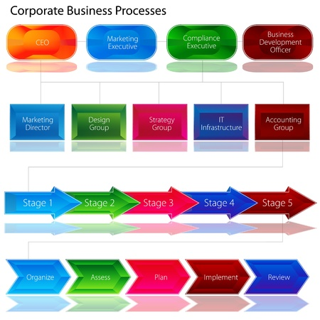 implement: An image of a corporate business process chart.
