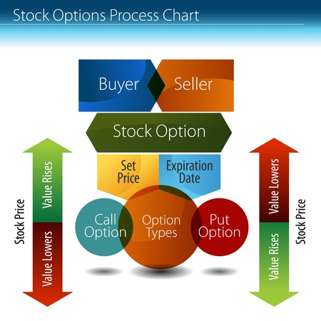 An image of a stock options process chart. Vettoriali